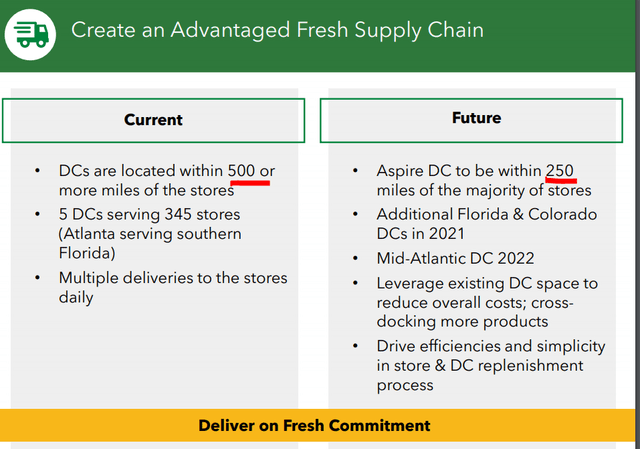 Sprouts Farmers Market stock analysis – business overview – Source: SFM investor presentation