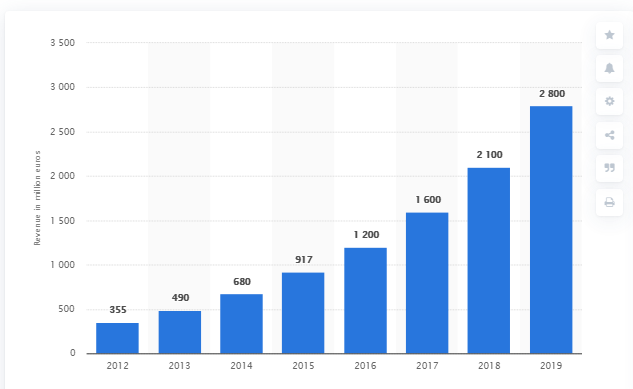 Bol.com revenue growth – further expanding in 2020 due to COVID – Source: Statista