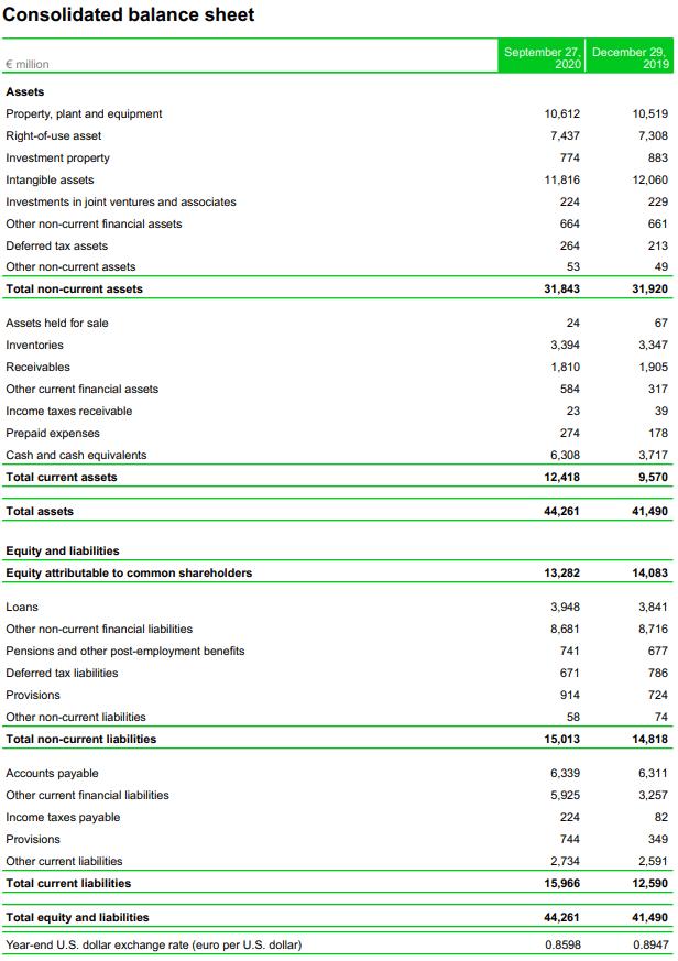 Ahold stock analysis – balance sheet – Source: Q3 2020 Earnings