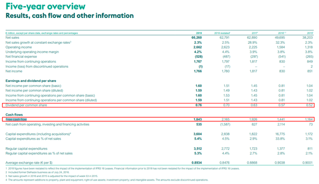 Ahold stock analysis – financials – Source: Annual report