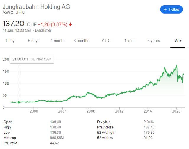 Jungfraubahn stock historical chart