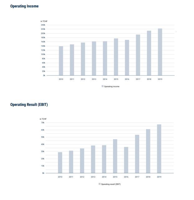 Jungfraubahn stock analysis - Source: Annual report