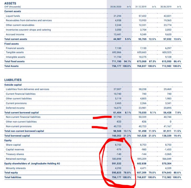 Jungfraubahn stock analysis – Balance sheet - Jungfrau investor relations 2020 1H