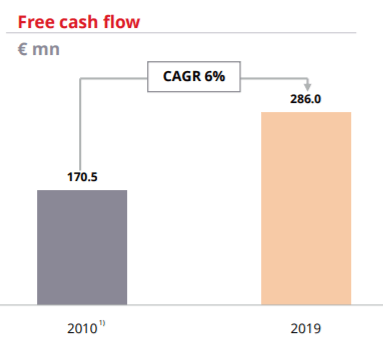 Wienerberger free cash flow growth – Source: company presentation