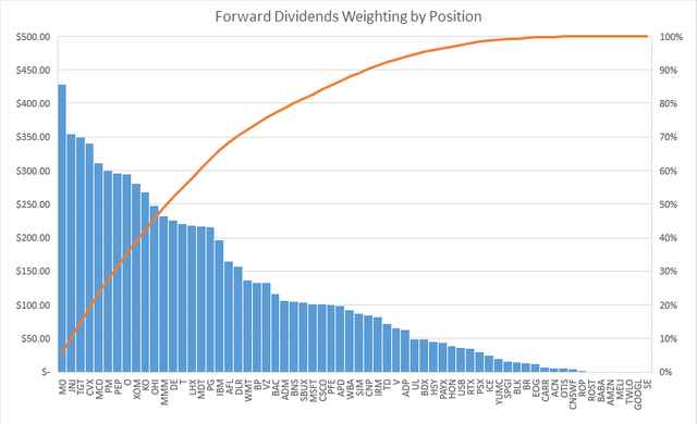 Forward Dividends by Position