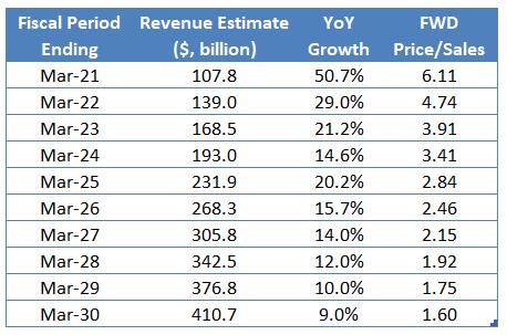 Where Will Alibaba S Stock Price Be In 10 Years Nyse Baba Seeking Alpha