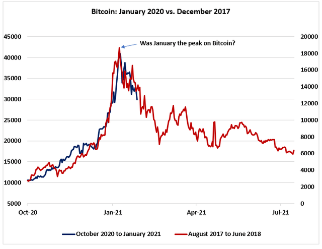Bitcoin Is An Asset, Not A Bubble