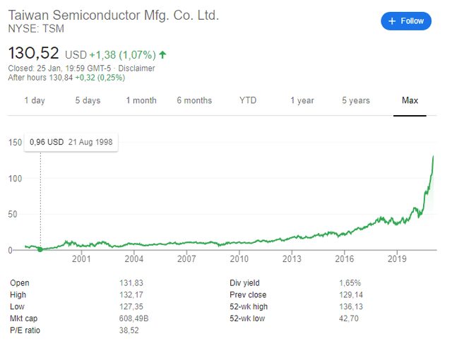 TSM stock historical chart
