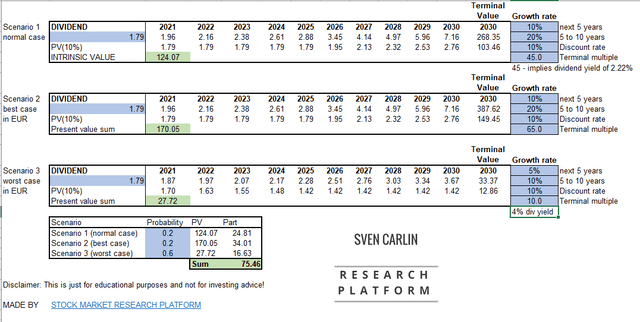 TSM stock valuation by Sven Carlin (downloadable template here)