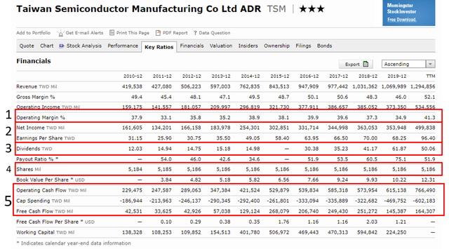 TSM stock analysis – Source: TSM stock quote Morningstar