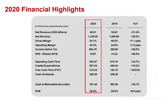 TSM stock analysis – Source: TSMC Q4 2020 Earnings presentation