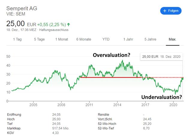 Semperit historical stock chart – Source: Google