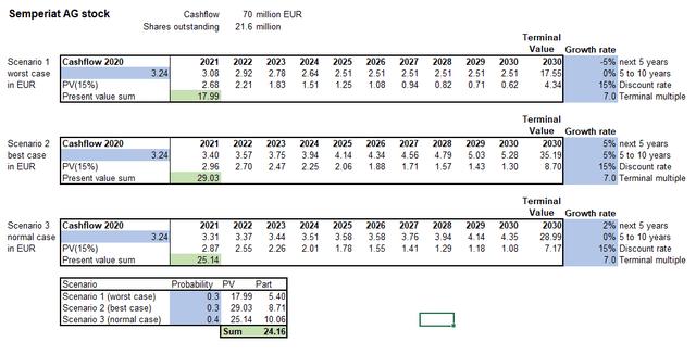 Cash flow valuation Semperit stock – Source: author's calculations
