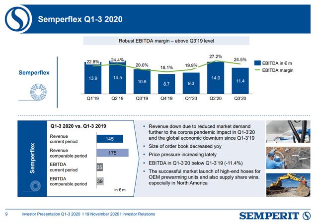 Semperflex – Source: Investor presentation Q3