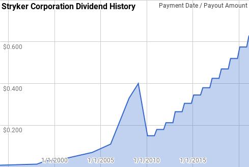 Stryker Dividend History
