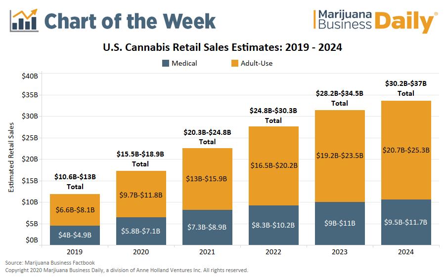 U.S. Cannabis Retail sales estimates: 2019-2024