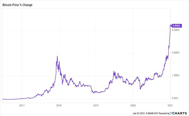 Je prihod od ulaganja u kriptovalute