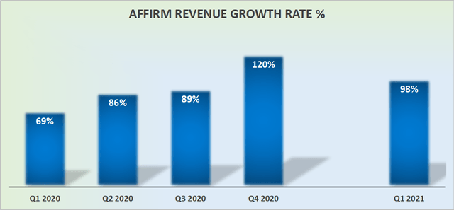 Affirm This Ipo Could Be Worth Buying Nasdaq Afrm Seeking Alpha