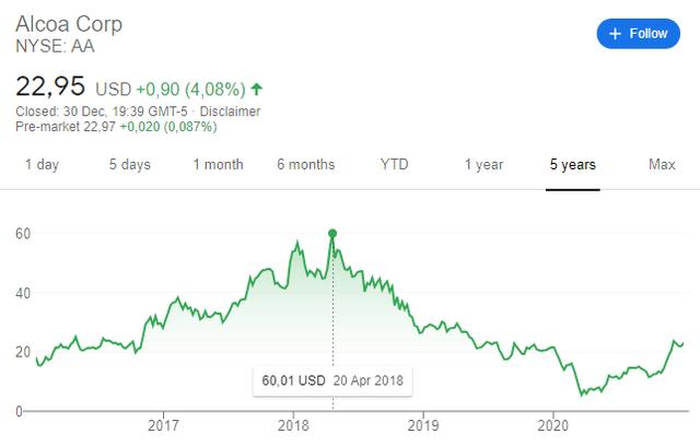 Alcoa stock price 5-year chart
