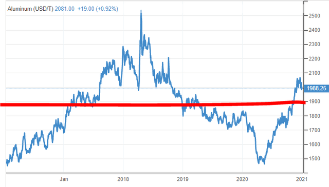 Aluminum prices chart – Source: Macrotrends