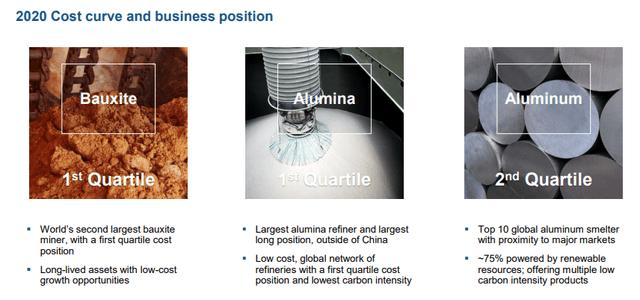 Alcoa business overview – Source: Alcoa investor presentation