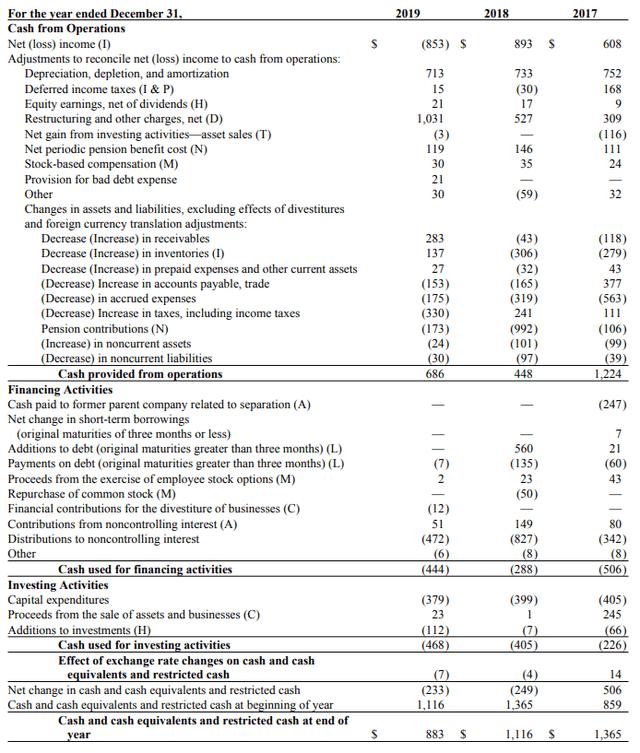 Alcoa cash flow statement - Alcoa 2019 annual report