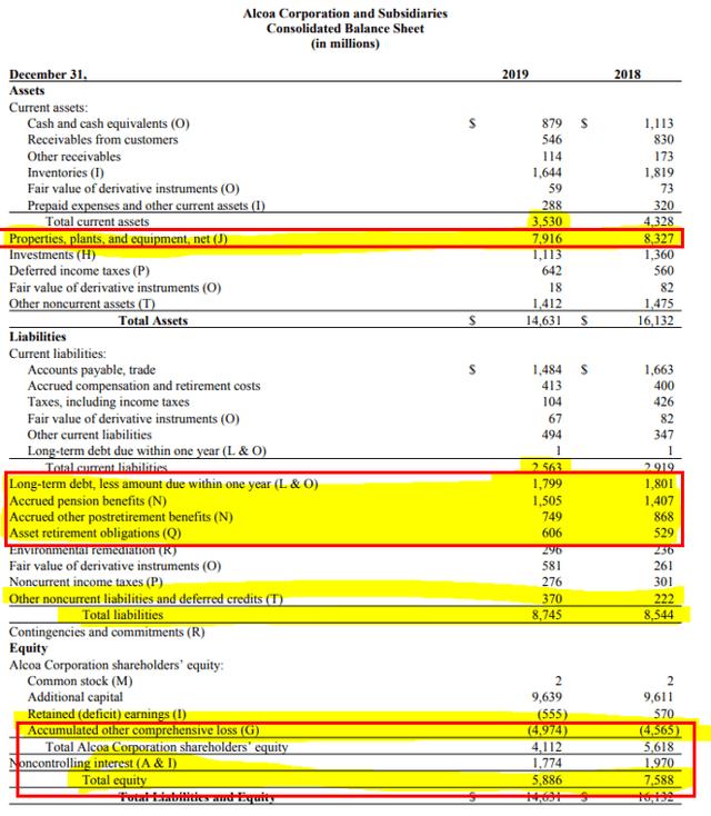 Alcoa's balance sheet - Alcoa 2019 annual report