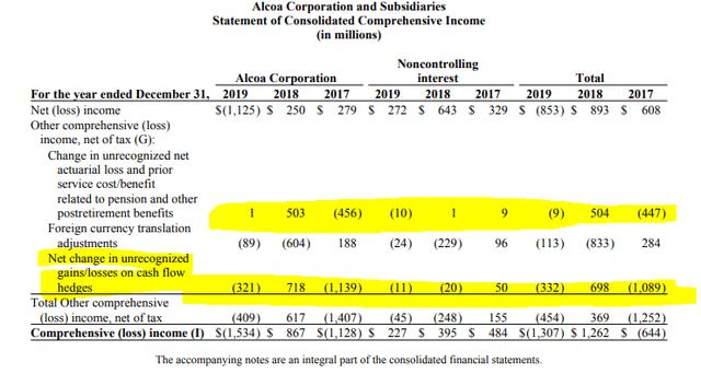Alcoa's other comprehensive income - Alcoa 2019 annual report