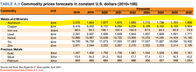 Metal price forecasts – Source: World Bank