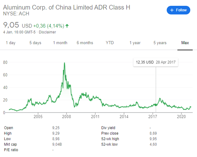 ACH stock price historical chart