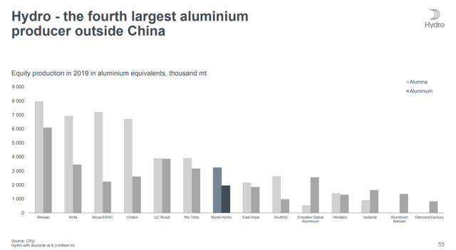 Aluminum producers in 2019 – Source: Norsk Hydro