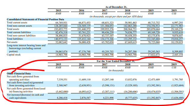 ACH stock analysis – cash flows – Source: Chinalco Annual report 2019