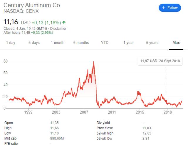 Century Aluminum stock price historical chart