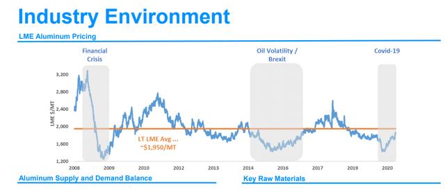 Aluminum prices - Century Aluminum Investor Relations