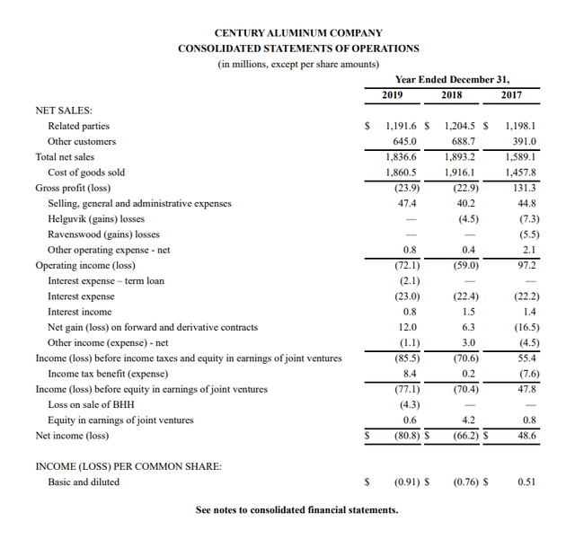 CENX stock analysis – income statement – Source: 2019 Annual report