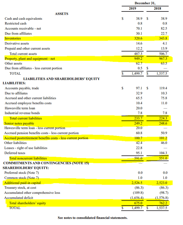 CENX stock analysis – balance sheet – Source: 2019 Annual report