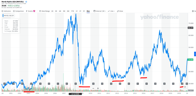 Norsk Hydro stock price chart