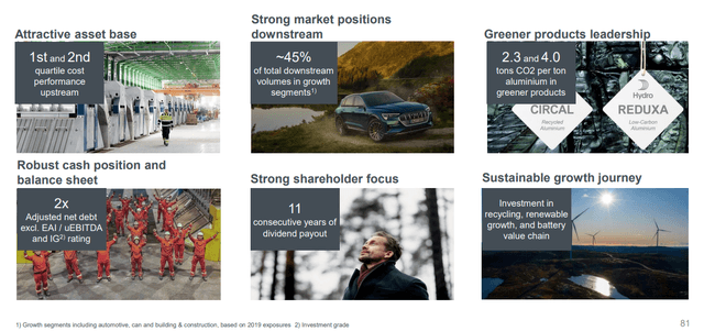 Norsk Hydro stock analysis – Source: Norsk Hydro Investor Presentation
