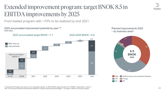 Norsk Hydro growth target – Source: Norsk Hydro Investor Presentation