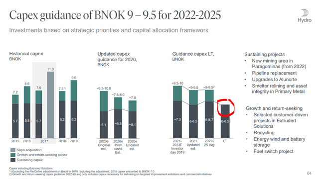 Norsk Hydro stock valuation - Source: Norsk Hydro Investor Presentation