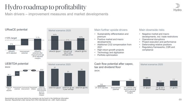 Norsk Hydro market scenarios - Source: Norsk Hydro Investor Presentation