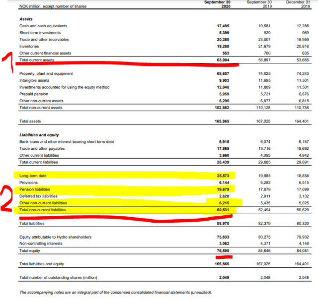Norsk Hydro stock analysis – Balance sheet – Source: Norsk Hydro