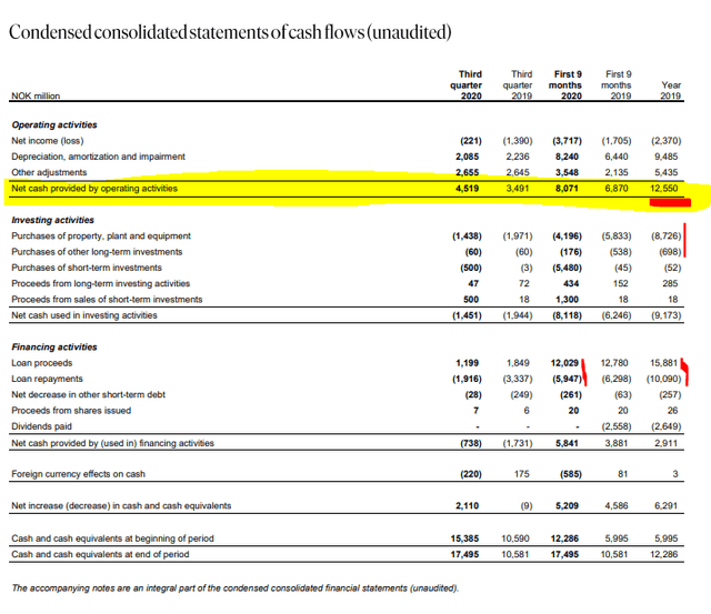 Norsk Hydro cash flows – Source: Norsk Hydro