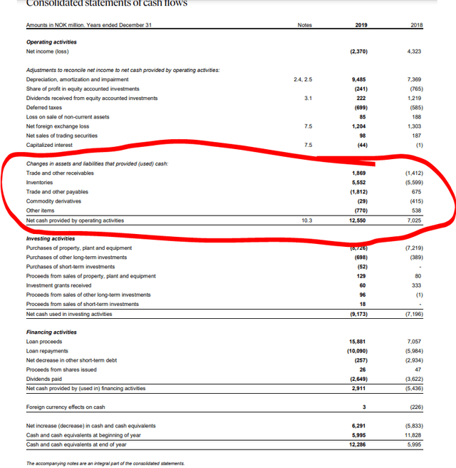 Norsk Hydro stock analysis – 2019 & 2018 cash flows – 2019 Annual report