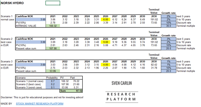 Norsk Hydro Stock Valuation – Source: Author's calculation