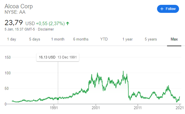 Alcoa - AA stock price historical chart