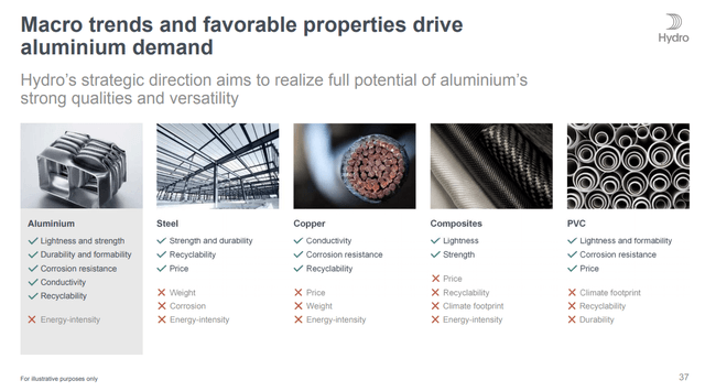 Aluminum trends – Source: Norsk Hydro