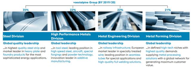 Revenue by segment – Source: Company presentation 2020