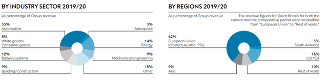 Revenue by industry sector and region - Source: Factsheet 2020