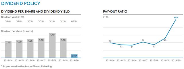 Voestalpine dividend policy – Source: Factsheet 2020